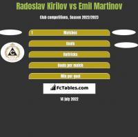 Radoslav Kirilov vs Emil Martinov h2h player stats