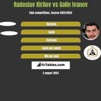 Radoslav Kirilov vs Galin Ivanov h2h player stats
