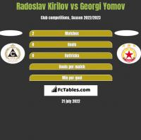 Radoslav Kirilov vs Georgi Yomov h2h player stats