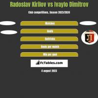 Radoslav Kirilov vs Ivaylo Dimitrov h2h player stats