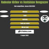 Radoslav Kirilov vs Ventsislav Bengyuzov h2h player stats