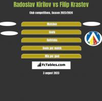 Radoslav Kirilov vs Filip Krastev h2h player stats