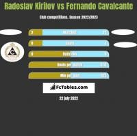 Radoslav Kirilov vs Fernando Cavalcante h2h player stats