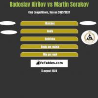 Radoslav Kirilov vs Martin Sorakov h2h player stats