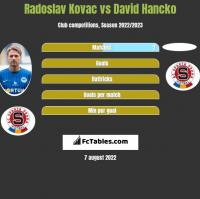 Radoslav Kovac vs David Hancko h2h player stats