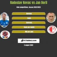 Radoslav Kovac vs Jan Boril h2h player stats