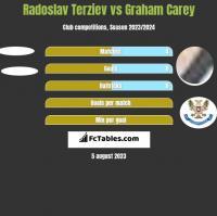 Radoslav Terziev vs Graham Carey h2h player stats