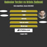 Radoslav Terziev vs Hristo Zlatinski h2h player stats