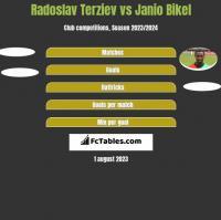 Radoslav Terziev vs Janio Bikel h2h player stats