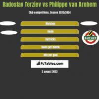 Radoslav Terziev vs Philippe van Arnhem h2h player stats