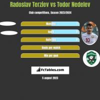 Radoslav Terziev vs Todor Nedelev h2h player stats