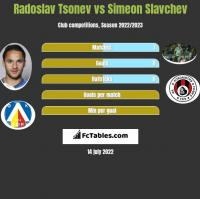 Radoslav Tsonev vs Simeon Slavchev h2h player stats