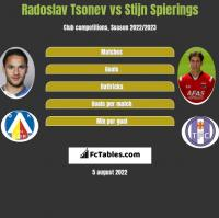 Radoslav Tsonev vs Stijn Spierings h2h player stats