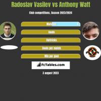 Radoslav Vasilev vs Anthony Watt h2h player stats