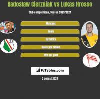 Radoslaw Cierzniak vs Lukas Hrosso h2h player stats