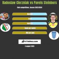 Radosław Cierzniak vs Pavels Steinbors h2h player stats
