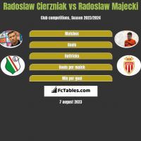 Radosław Cierzniak vs Radoslaw Majecki h2h player stats
