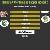 Radosław Cierzniak vs Kacper Krzepicz h2h player stats