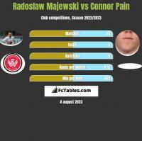Radoslaw Majewski vs Connor Pain h2h player stats