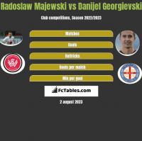 Radoslaw Majewski vs Danijel Georgievski h2h player stats