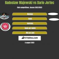 Radoslaw Majewski vs Dario Jertec h2h player stats