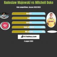 Radoslaw Majewski vs Mitchell Duke h2h player stats
