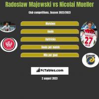 Radoslaw Majewski vs Nicolai Mueller h2h player stats