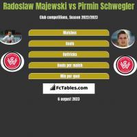 Radoslaw Majewski vs Pirmin Schwegler h2h player stats