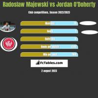 Radoslaw Majewski vs Jordan O'Doherty h2h player stats