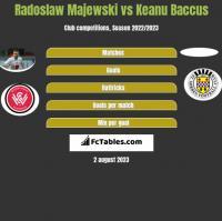 Radoslaw Majewski vs Keanu Baccus h2h player stats
