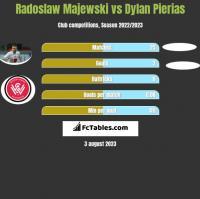 Radoslaw Majewski vs Dylan Pierias h2h player stats