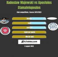 Radoslaw Majewski vs Apostolos Stamatelopoulos h2h player stats