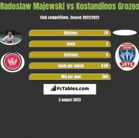 Radoslaw Majewski vs Kostandinos Grozos h2h player stats
