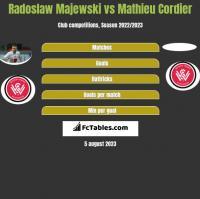 Radoslaw Majewski vs Mathieu Cordier h2h player stats