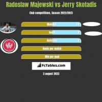 Radoslaw Majewski vs Jerry Skotadis h2h player stats