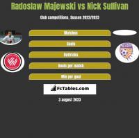 Radoslaw Majewski vs Nick Sullivan h2h player stats