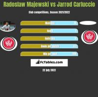 Radoslaw Majewski vs Jarrod Carluccio h2h player stats