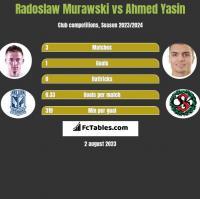 Radosław Murawski vs Ahmed Yasin h2h player stats