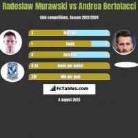 Radosław Murawski vs Andrea Bertolacci h2h player stats