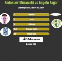 Radosław Murawski vs Angelo Sagal h2h player stats