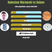 Radoslaw Murawski vs Baiano h2h player stats