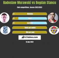 Radoslaw Murawski vs Bogdan Stancu h2h player stats