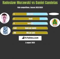 Radoslaw Murawski vs Daniel Candeias h2h player stats