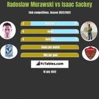 Radoslaw Murawski vs Isaac Sackey h2h player stats