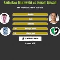 Radoslaw Murawski vs Ismael Aissati h2h player stats