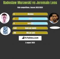 Radosław Murawski vs Jeremain Lens h2h player stats
