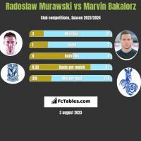 Radosław Murawski vs Marvin Bakalorz h2h player stats