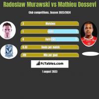 Radosław Murawski vs Mathieu Dossevi h2h player stats