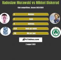 Radosław Murawski vs Mikkel Diskerud h2h player stats
