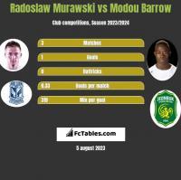 Radoslaw Murawski vs Modou Barrow h2h player stats